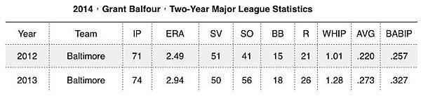 (MLB)運動家隊讓Jim Johnson退下終結者位置 2014-04-15 16-41-23 2014-04-15 16-41-26