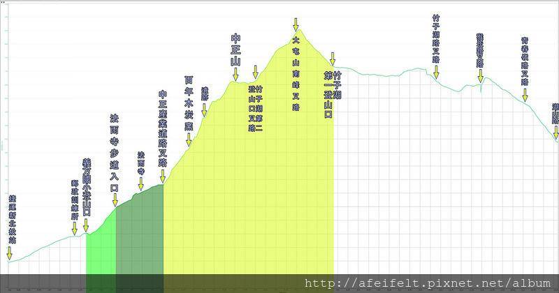 025、標示高度距離:【中正山】下「竹子湖」