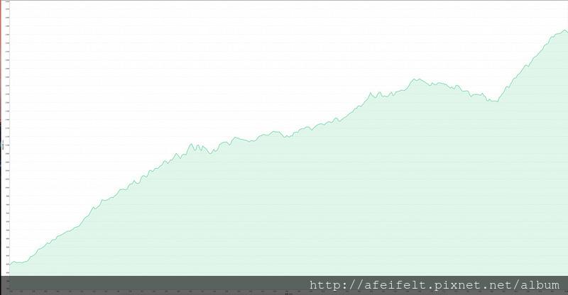 003、規劃高度表:南澳南線林道Off Road段高度表