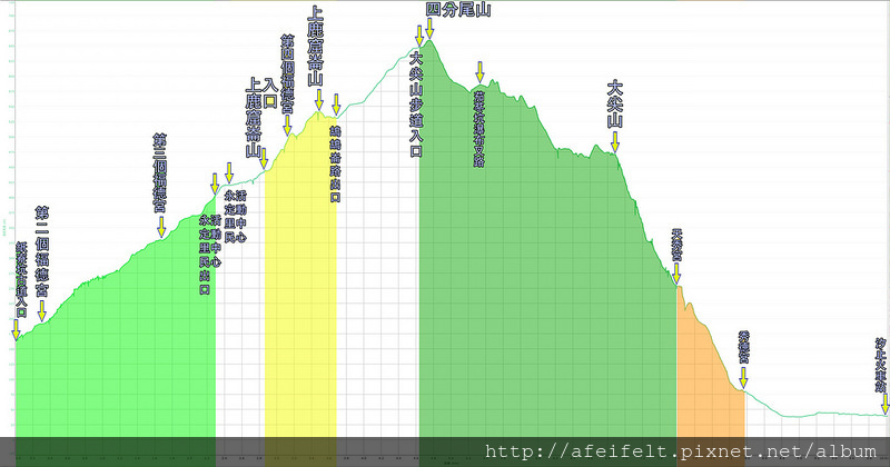022、標示軌跡高度: 紙寮坑古道、上鹿窟崙山、四分尾山、大尖山