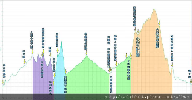002、標示高度距離-2018.06.02 門馬羅山、大尖石山、小尖石山