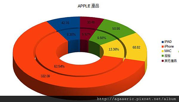 APPLE-財報-2.jpg