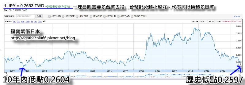 日幣匯率jpg