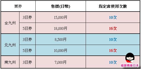 票價及使用次數.jpg