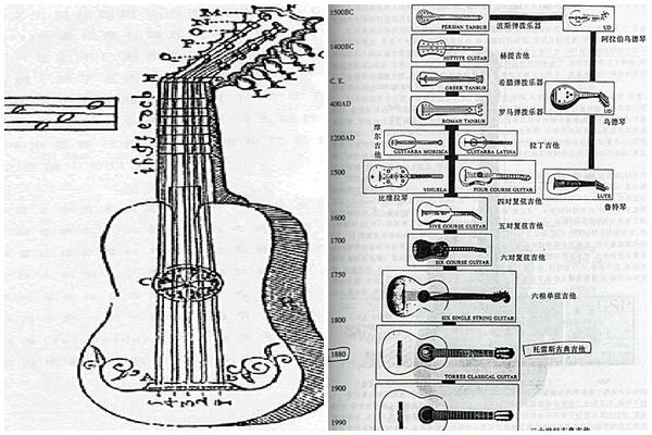 古典吉他演變示意圖.jpg