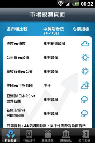 安捷達顧問股份有限公司 企劃設計 手機app - ANZ 澳盛理財行動夥伴