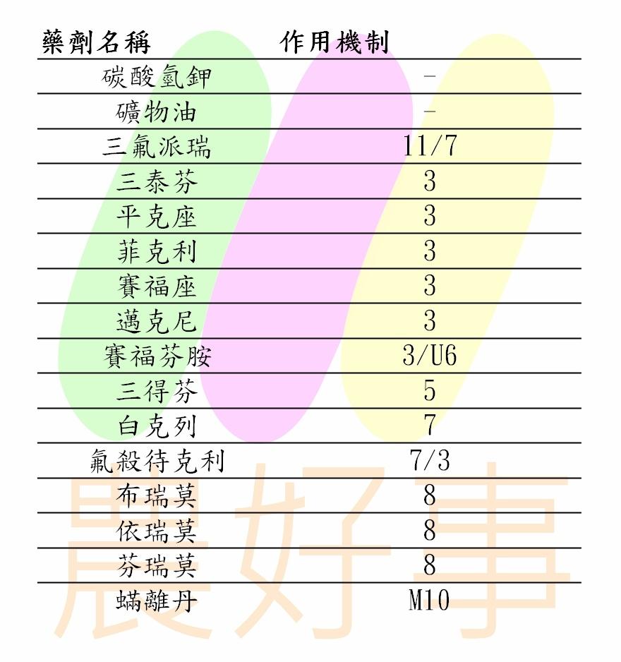 胡瓜白粉病推薦用藥1090527更新.jpg