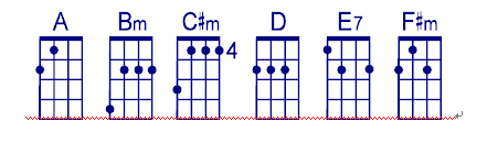 A chord family