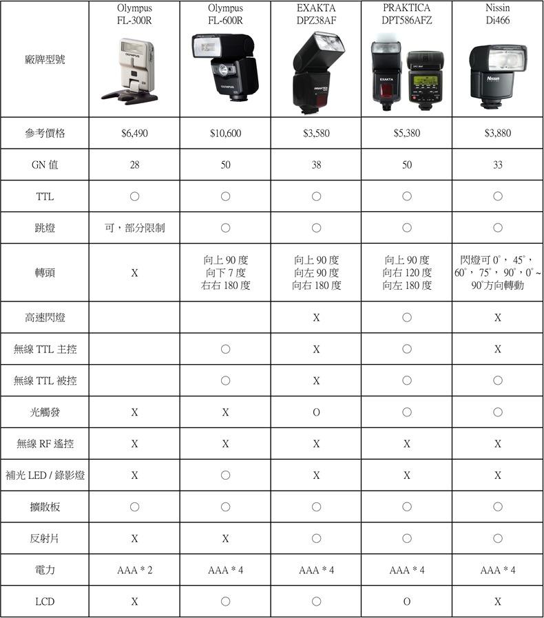 M43-閃光燈整理比較