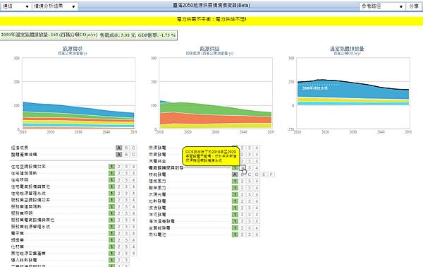 2014-10-25 21_41_01-臺灣 2050 能源供需情境模擬器(Beta)