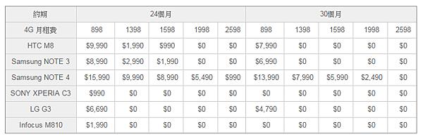 2014-12-14 23_37_09-4G LTE 手機專案資費 - GT智慧生活 亞太電信