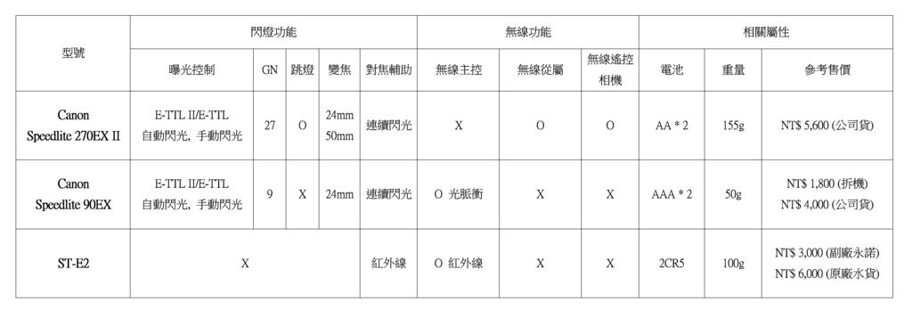 2015-03-01 11_16_23-小閃燈比較.docx - Word