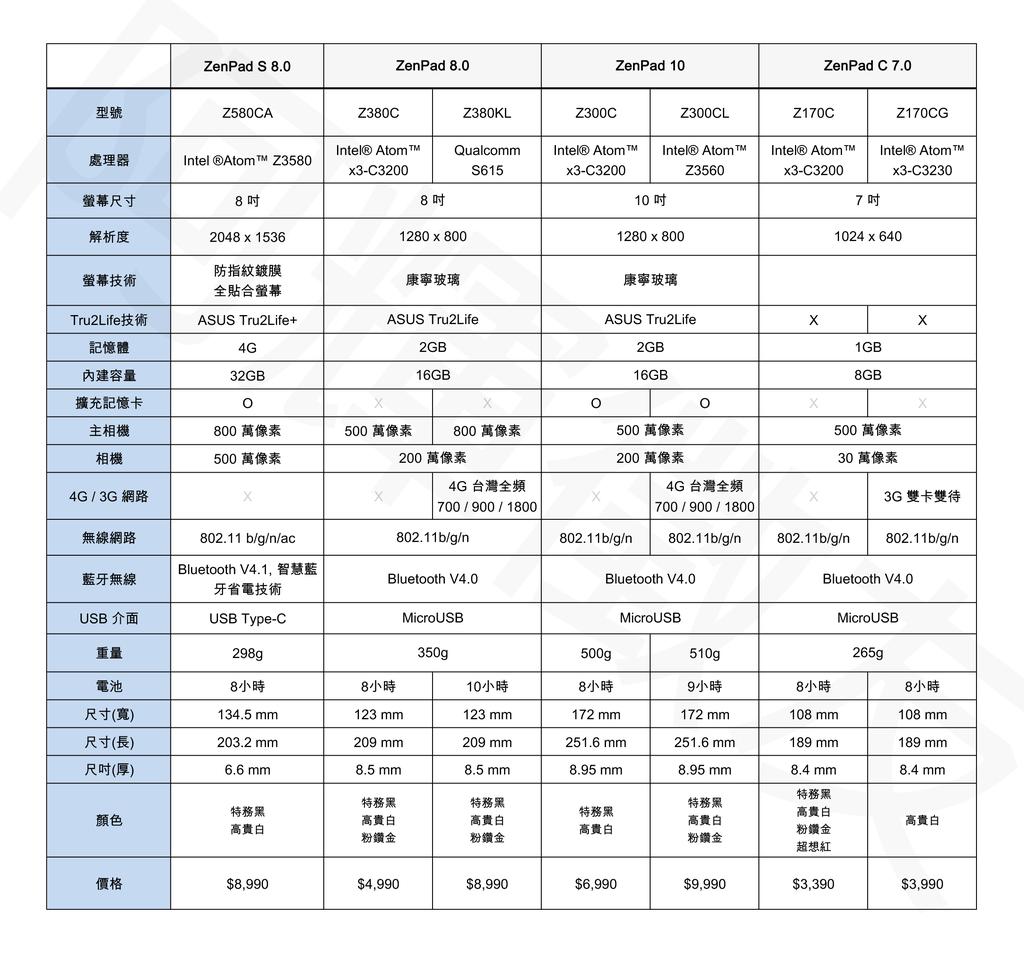 ZenPad型錄規格0713