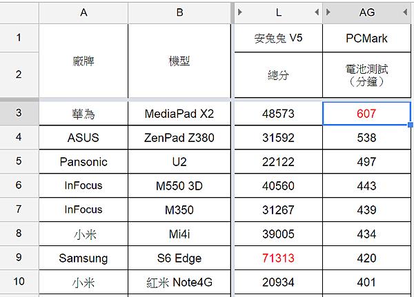 2015-07-29 02_07_31-Android 設備性能測試彙整.xlsx - Google 試算表