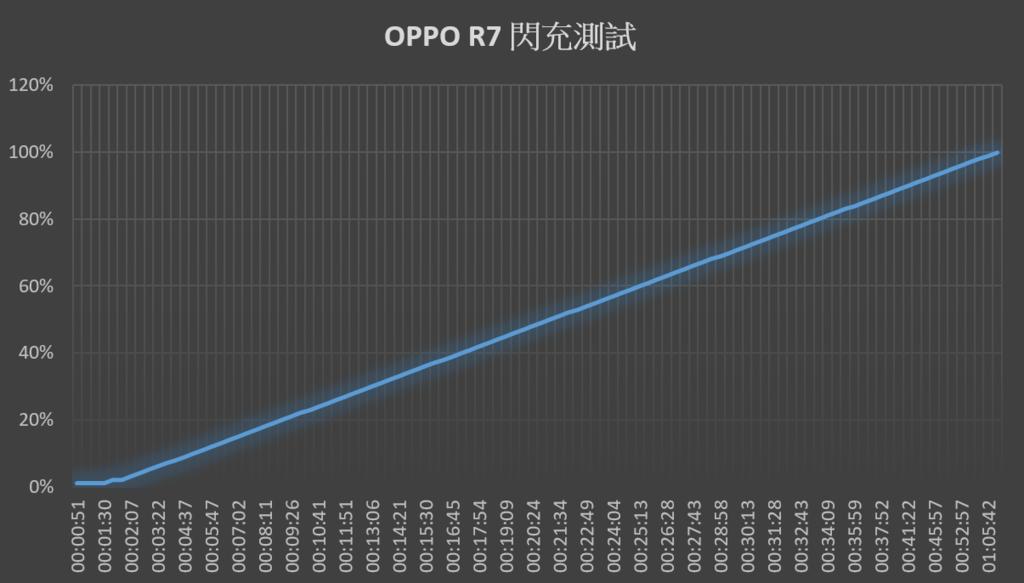 2015-08-05 03_10_03-OPPO R7 閃充測試.xlsx - Excel
