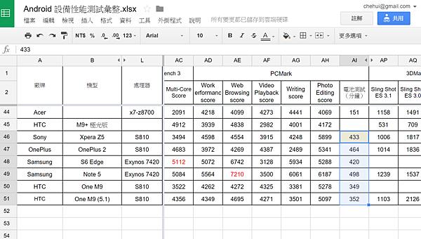 2015-10-08 15_34_44-Android 設備性能測試彙整.xlsx - Google 試算表