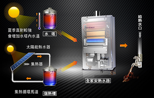 2016-04-22 20_40_45-Famiclean全家安 數位熱水器 FH-1600L(16公升) _ 居家修 - Yahoo奇摩超級商城