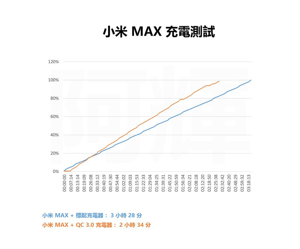 MAX 充電測試