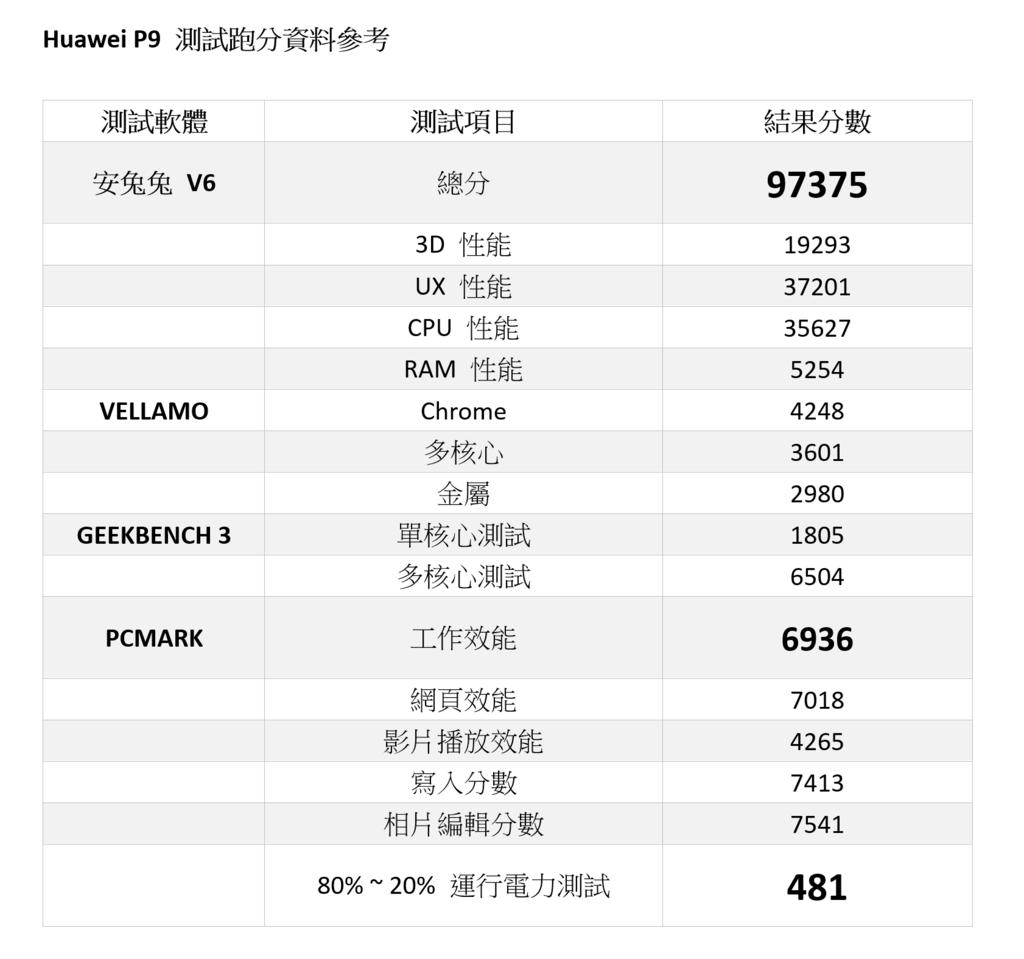 2016-06-07 00_08_50-分數測試表 - Word