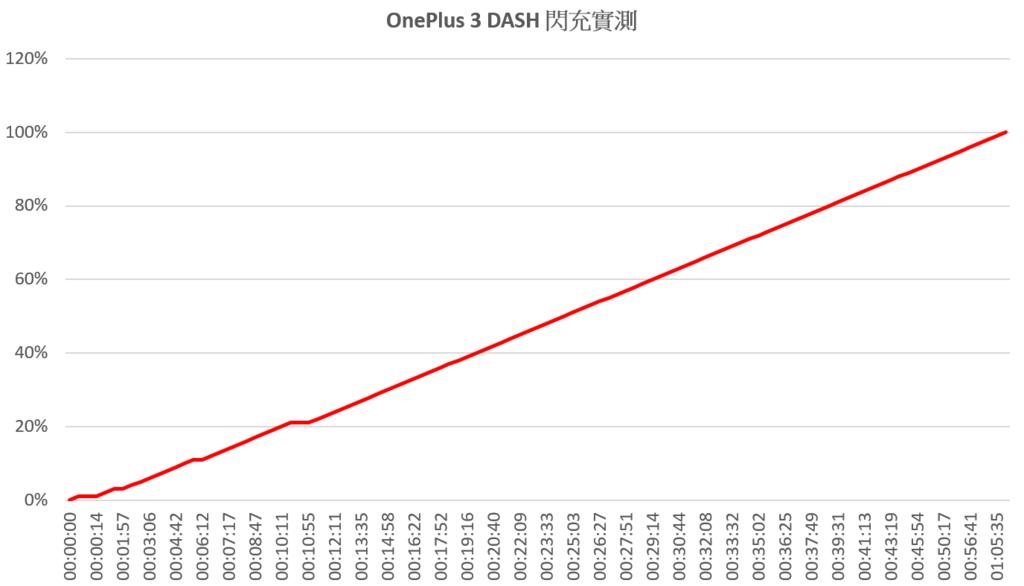 2016-06-27 03_23_39-OnePlus 3 DASH 閃充實測 - Excel