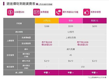[網路門市限定] 吃到飽便宜!吃的少還可以退差價!台灣之星新方案『退差價、吃到飽』