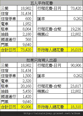 沖繩實際行程花費
