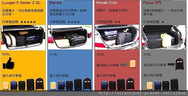 form-行李廂容量參考圖