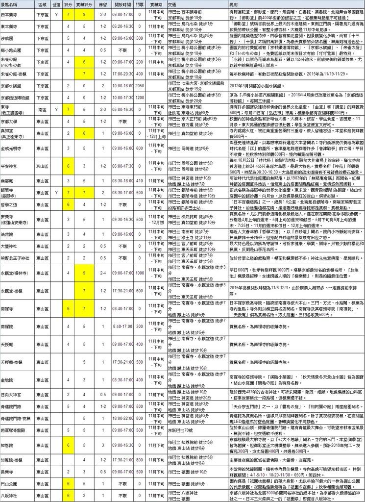 京都景點簡介與評分-3.jpg