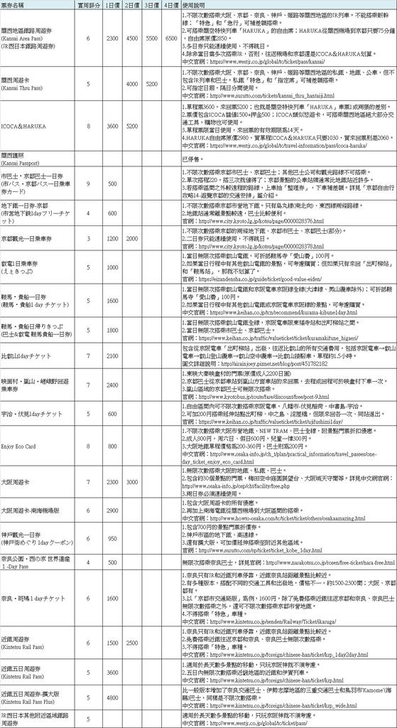 交通-關西交通優惠券資訊整理.jpg
