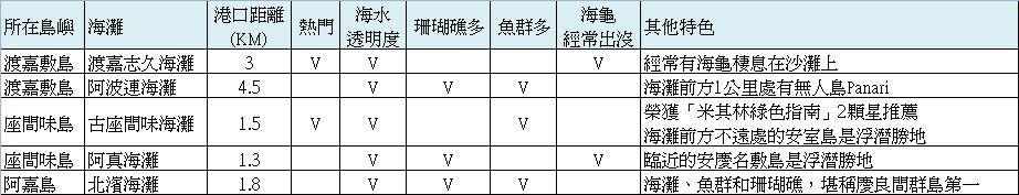 form-慶良間群島知名海灘比較表.jpg