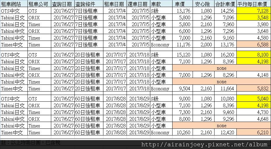 form-三間租車車價比較.jpg