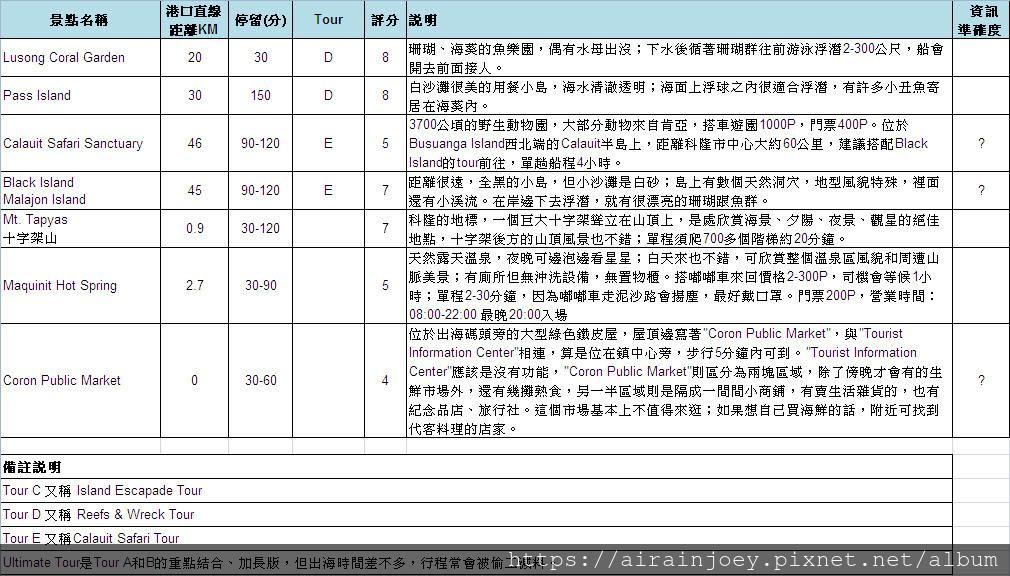 Form02-巴拉望科隆景點簡介與評分表02.jpg
