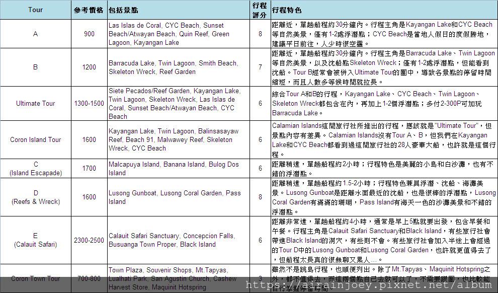 Form03-科隆Coron跳島行程簡介與評分表.jpg
