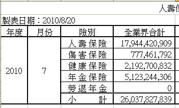 七月份保費收入.JPG