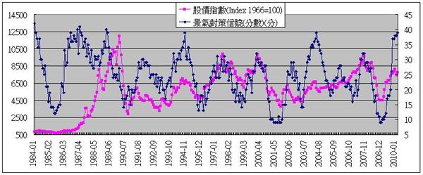 景氣指標4.JPG