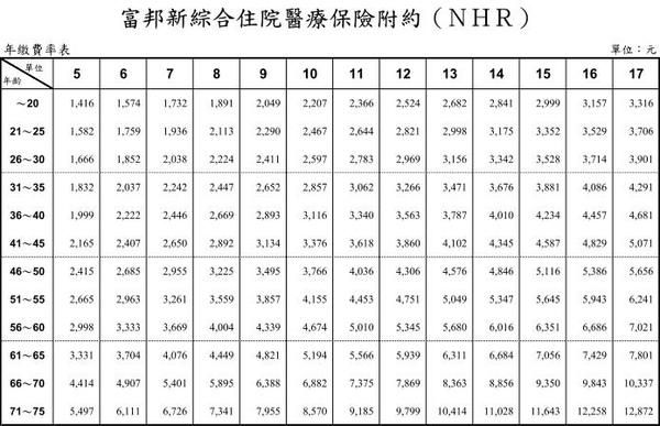 富邦實支實付費率表1.JPG