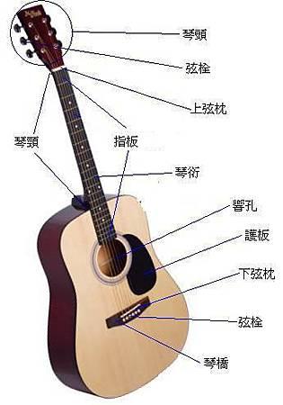 Acoustic_guitar_specs