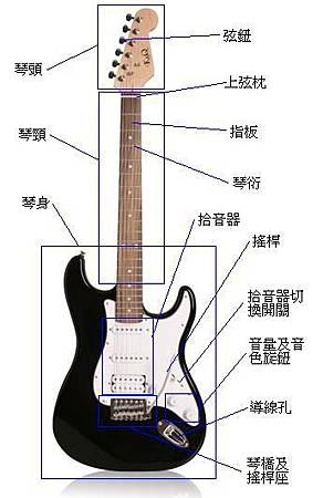 Electric_guitar_specs_(front_side)
