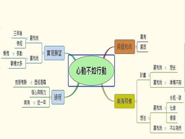 第二課 心智圖.jpg