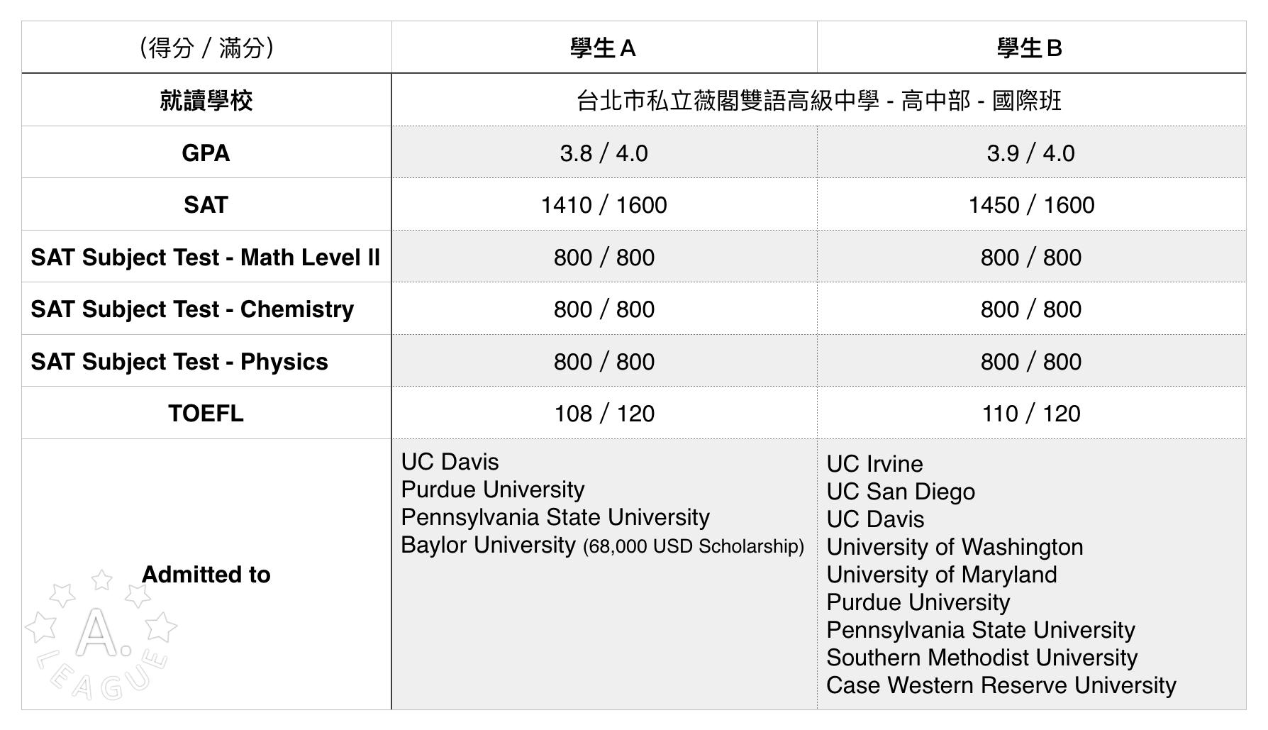 申請美國大學成績要多高?作文怎麼寫?薇閣實例分享