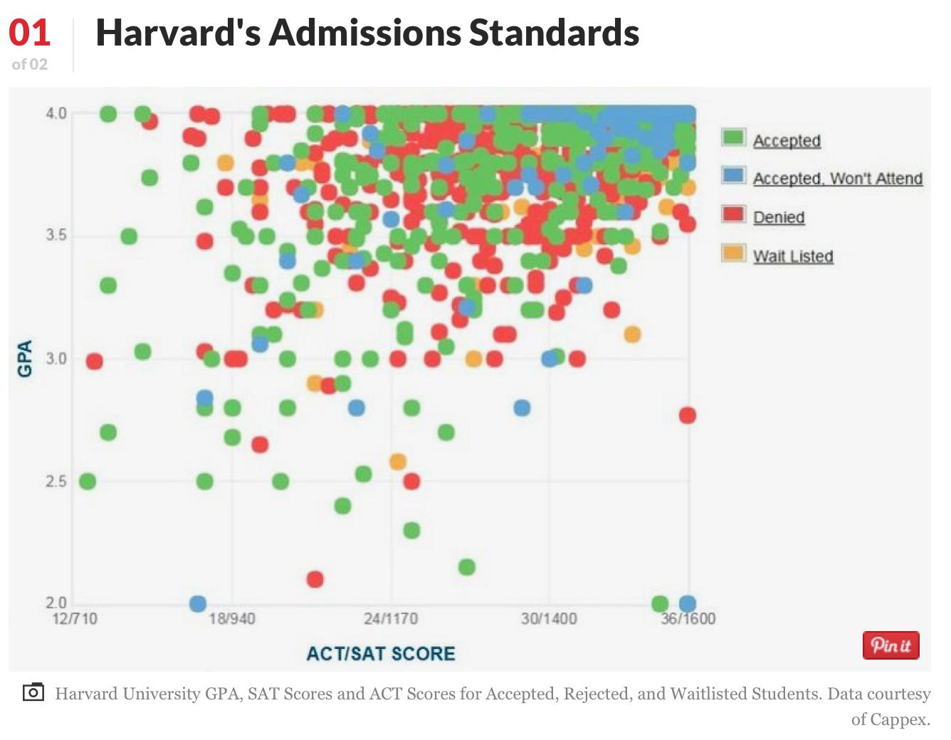Harvard 哈佛大學 - 是College還是University?美國第一間學院 - 美國大學|申請大學|百大名校|國際學校|XL ACADEMY|國外留學