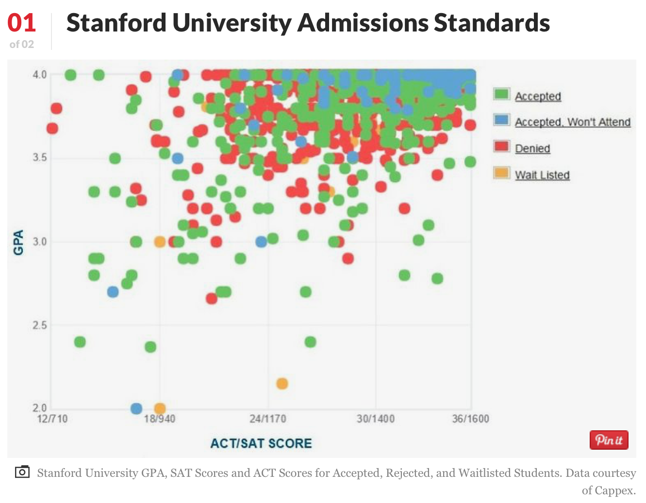 Stanford 史丹佛大學 - 和常春藤盟校齊名的私立學校