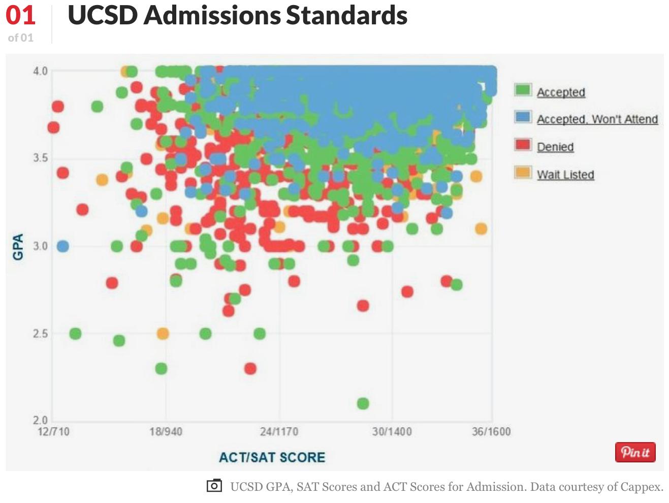 UCSD 聖地牙哥加大 - 西岸最大校園和英式學院系統