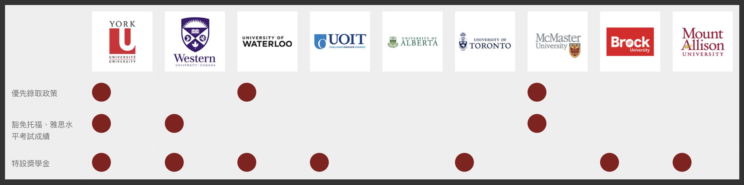 """加拿大高中締結""""大學聯盟""""100%錄取名校 在台灣讀CIS同樣可享有優勢"""