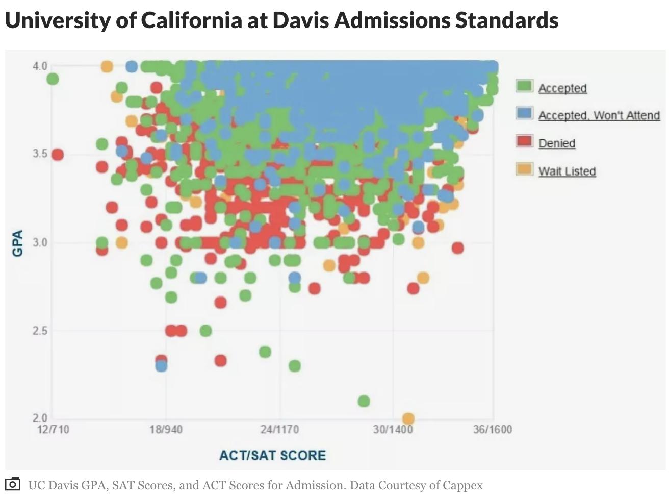 UCD 戴維斯加大 – 加州大學中校區最大,充滿活力的大學城