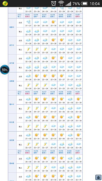 氣象局一週天氣預測