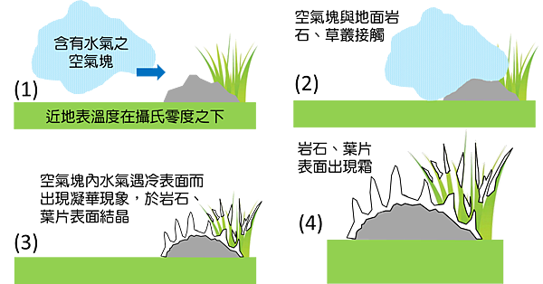 地表結霜過程