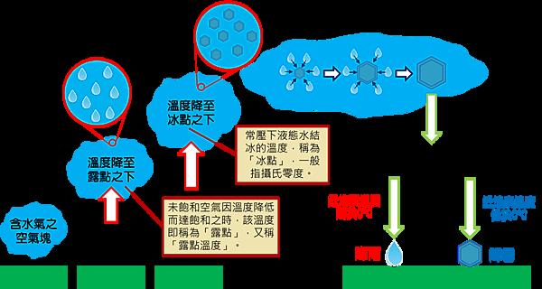 從空氣塊至降水的發生過程