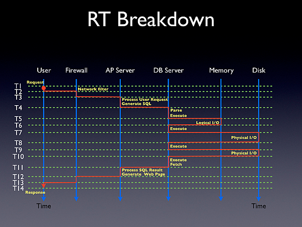 RT_Breakdown