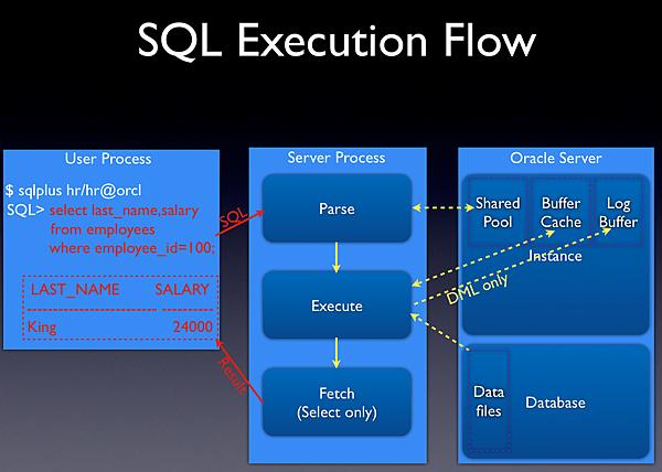 SQL_Execute_Flow